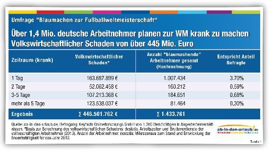 presse_ab-in-den-urlaub.de_blauchmachen_zur_WM_Tabelle1