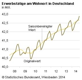 Erwerbstaetige-in-Deutschland