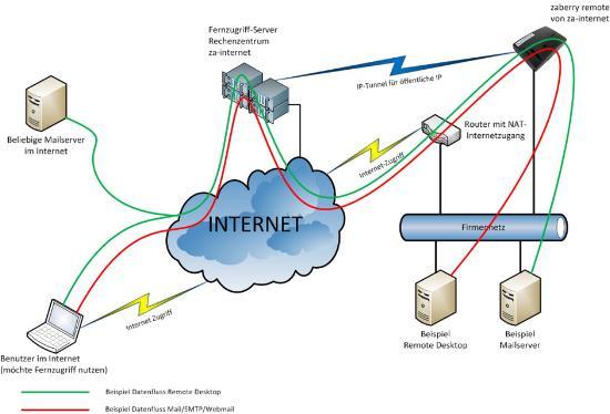 zaberry-remote-netzwerk