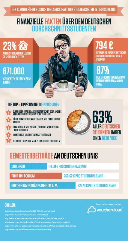Die Kosten eines Studentenlebens