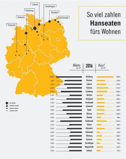 Wohnkosten-Hansestaedte-immowelt